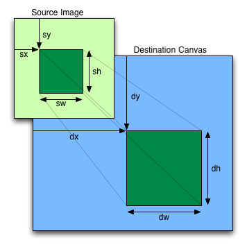 html5-canvas-image-crop-diagram.png